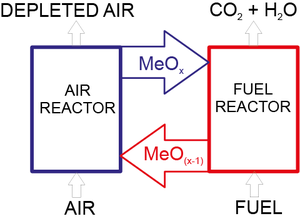 Fig.1: Principle of chemical looping combustion.